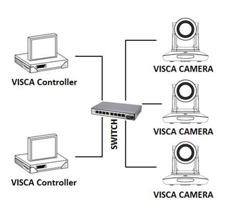 Angekis Saber IP 20x Konferenzraum PTZ Kamera