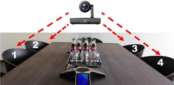 PTZ Kamera mit Presets