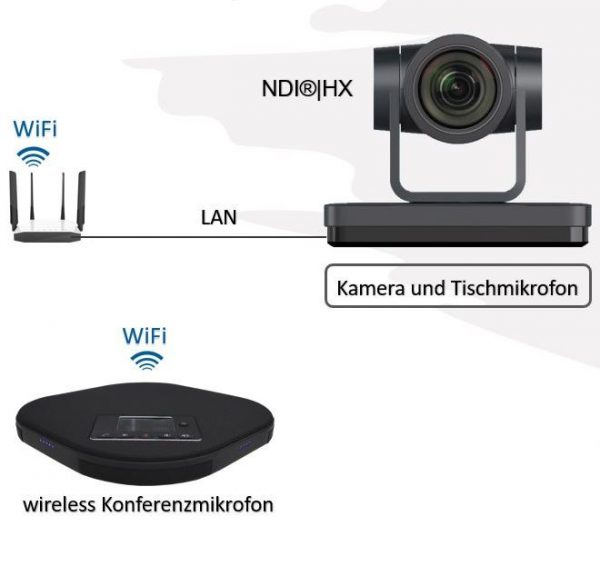 Wireless Videokonferenzsystem mit Kamera
